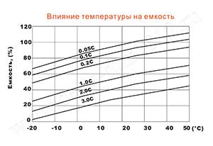 Влияние температуры на емкость аккумулятора Delta DTM 1212